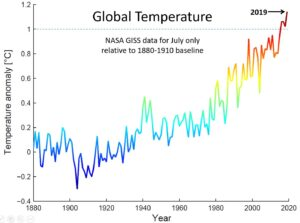 Global Temperature July