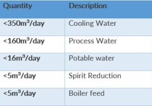 spirit reduction and boiler feed water need to be treated using a reverse osmosis unit